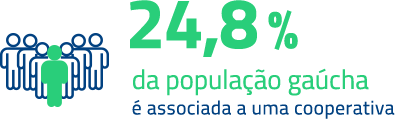 24,8% da população gaúcha é associada a uma cooperativa
