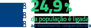 24,9% da população é ligada ao movimento cooperativista