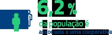 6,2% da população é associada a uma cooperativa