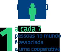 1 a cada 7 pessoas associada a uma cooperativa