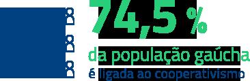74,5% da população gaúcha é ligada ao cooperativismo