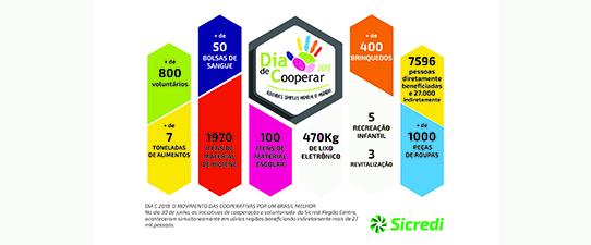 Sicredi Região Centro realiza ações do Dia C