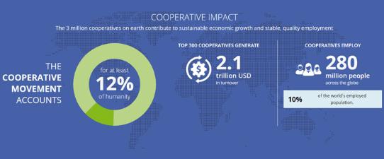 Cooperativas empregam 280 milhões de pessoas em todo o mundo